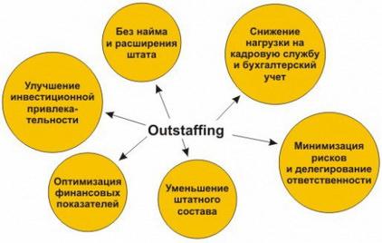 Схема из 6 направлений аутстаффинга